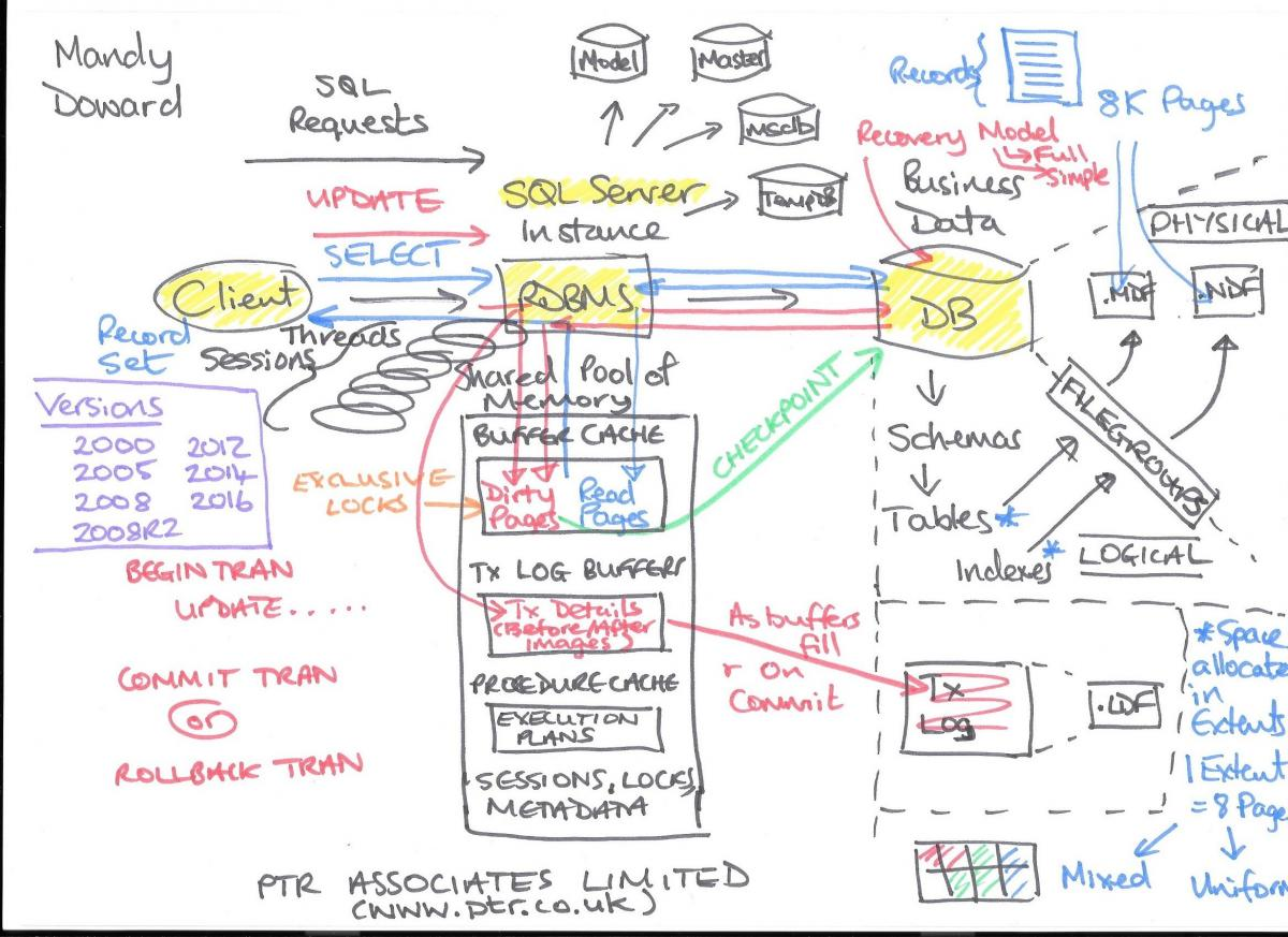 Why is my sql server query running so slowly ptr to successfully diagnose and treat poorly performing sql server applications you will need to be familiar with everything depicted on this diagram and how ccuart Choice Image