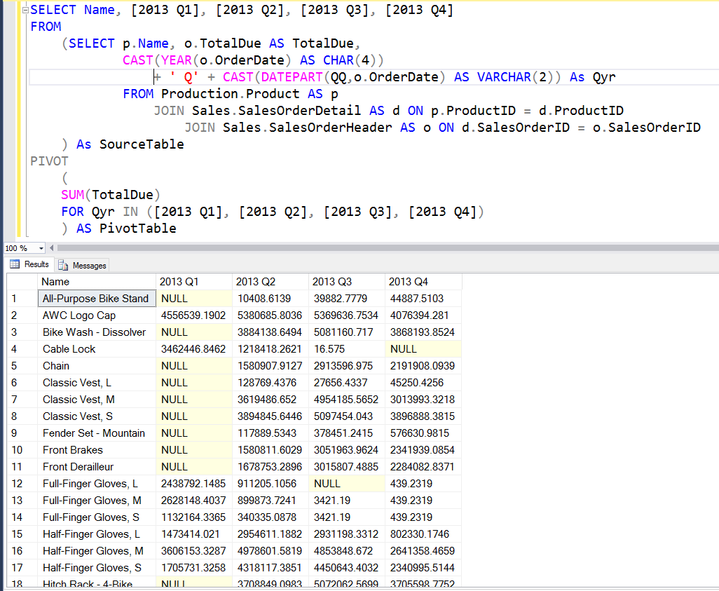 How Do You Create PIVOT Tables In SQL Server Queries? | PTR