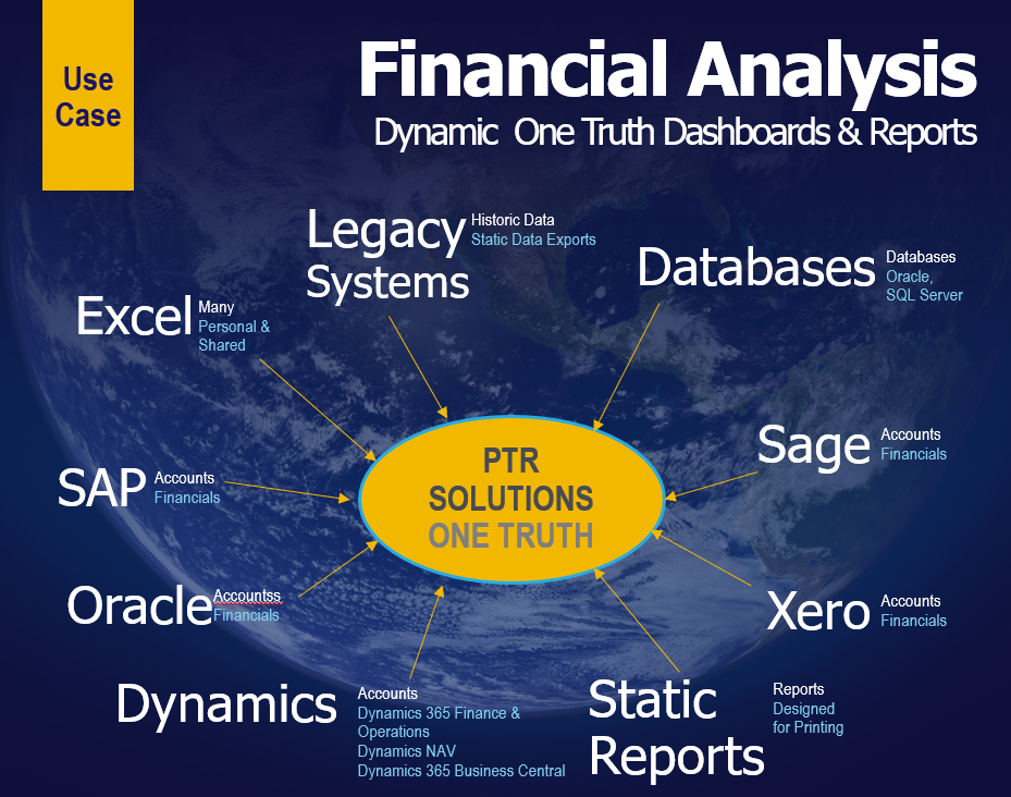Dynamic Dashboards and Reports - Financial Analysis | PTR