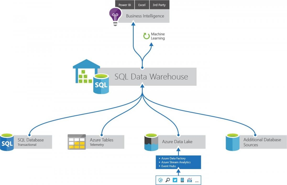 SQL Data Warehouse