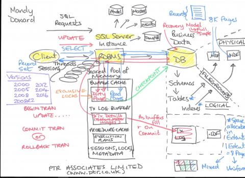 sql server 2008 database architecture diagram why is our sql server application running so slowly  ptr  why is our sql server application